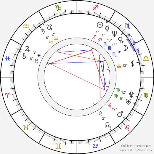 John Squire birth chart, biography, wikipedia 2020, 2021