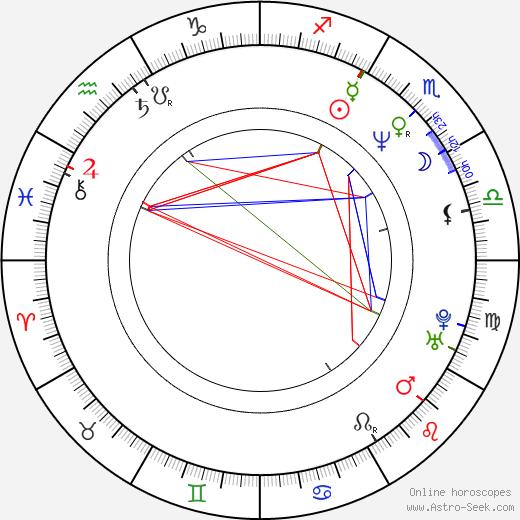 John Squire birth chart, John Squire astro natal horoscope, astrology