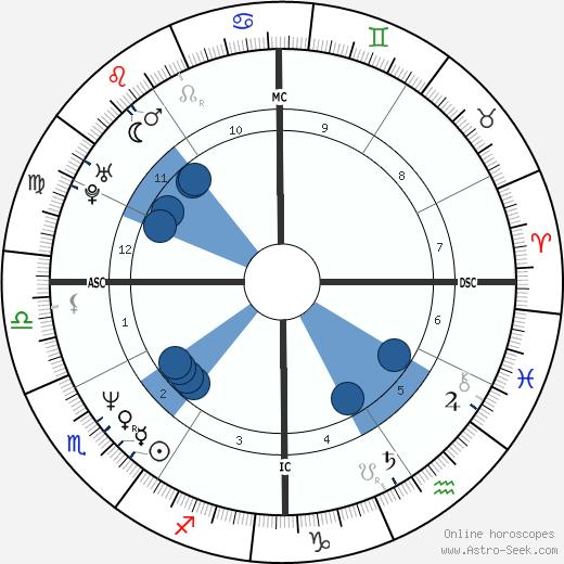 Kirk Hammett wikipedia, horoscope, astrology, instagram