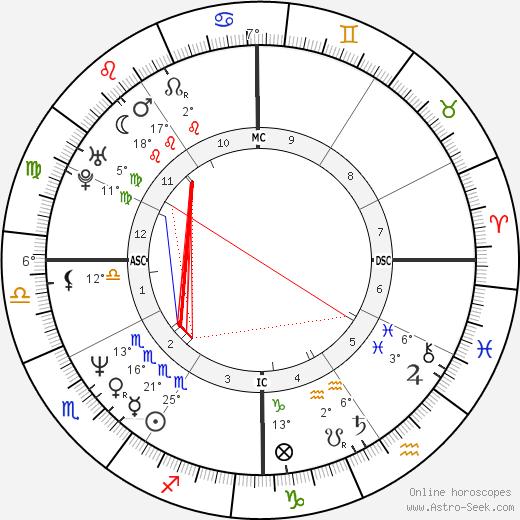 Kirk Hammett birth chart, biography, wikipedia 2020, 2021