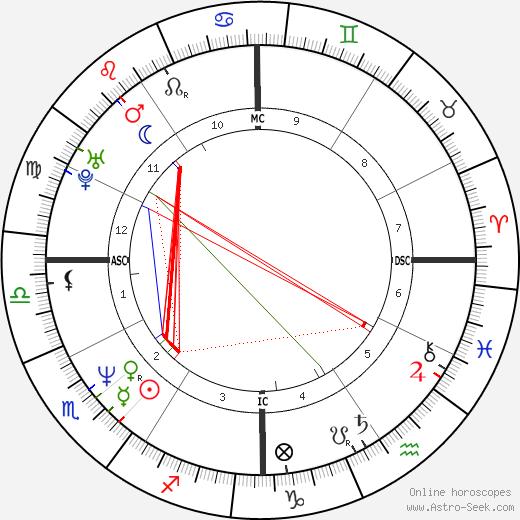 Kirk Hammett birth chart, Kirk Hammett astro natal horoscope, astrology