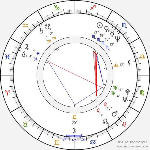 Laura San Giacomo birth chart, biography, wikipedia 2020, 2021