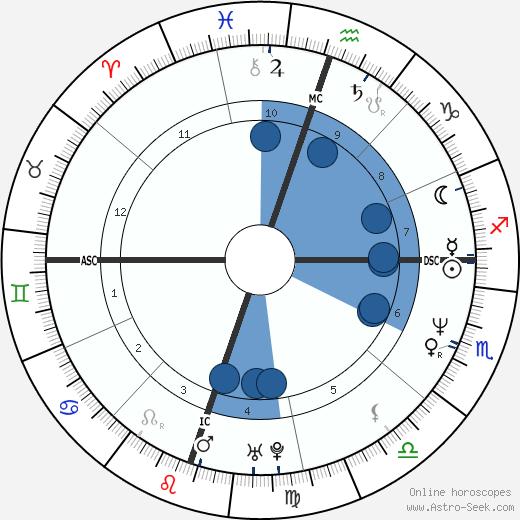 Matt Cameron wikipedia, horoscope, astrology, instagram