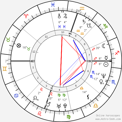 Matt Cameron birth chart, biography, wikipedia 2019, 2020