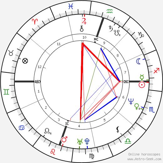 Matt Cameron astro natal birth chart, Matt Cameron horoscope, astrology