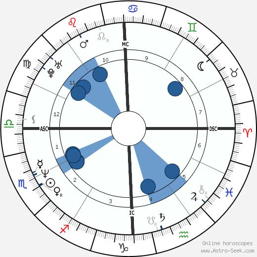 Naomi Wolf wikipedia, horoscope, astrology, instagram