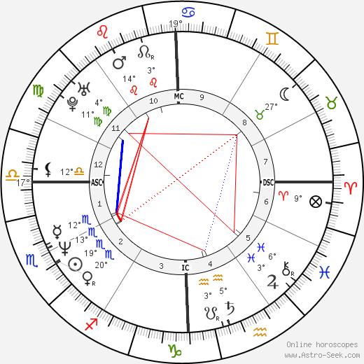 Naomi Wolf birth chart, biography, wikipedia 2019, 2020