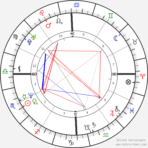 Naomi Wolf astro natal birth chart, Naomi Wolf horoscope, astrology