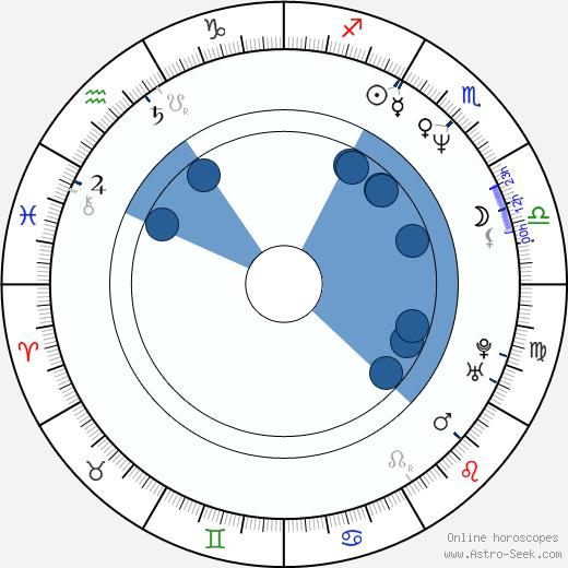 Paul Jacobson wikipedia, horoscope, astrology, instagram