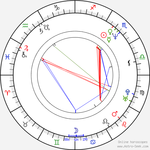 Peter Bratt birth chart, Peter Bratt astro natal horoscope, astrology