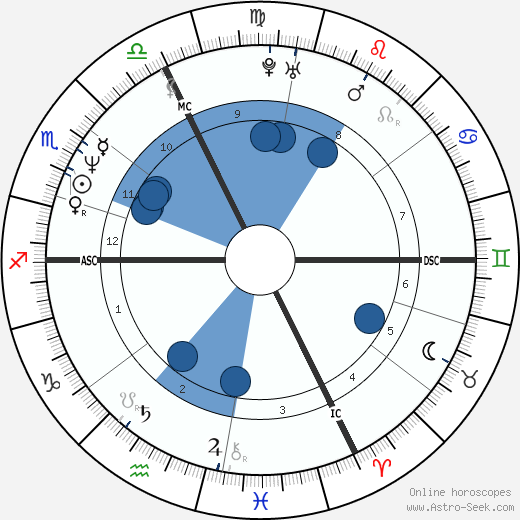 Robert Shannon wikipedia, horoscope, astrology, instagram