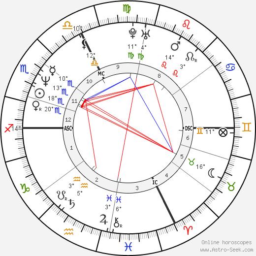 Robert Shannon birth chart, biography, wikipedia 2018, 2019