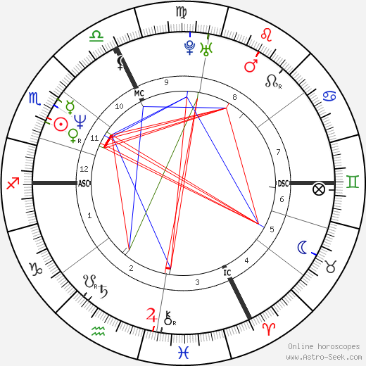 Robert Shannon astro natal birth chart, Robert Shannon horoscope, astrology