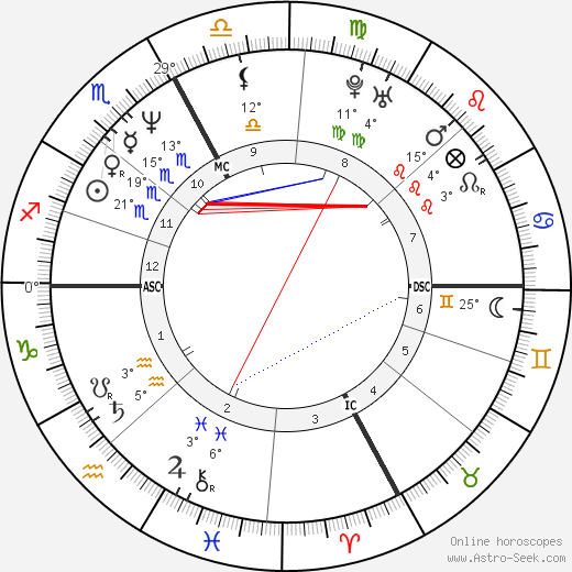 Stefano Gabbana birth chart, biography, wikipedia 2019, 2020