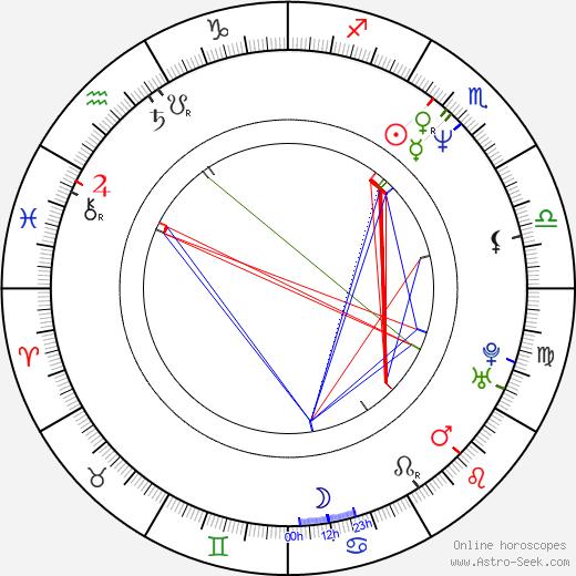 Susanne Fröhlich birth chart, Susanne Fröhlich astro natal horoscope, astrology