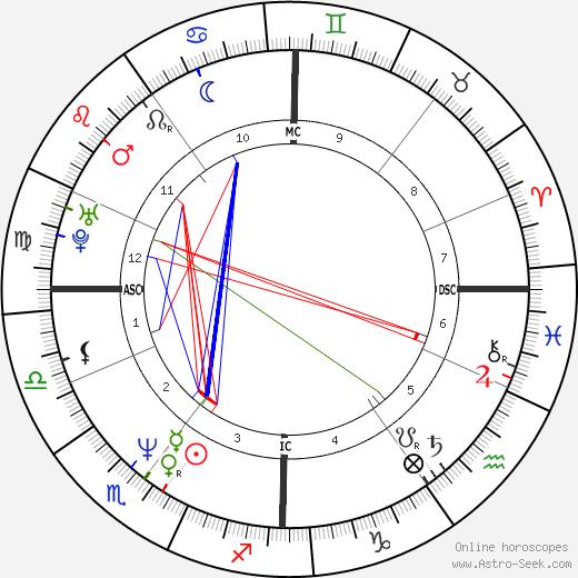 Tina Gebel день рождения гороскоп, Tina Gebel Натальная карта онлайн