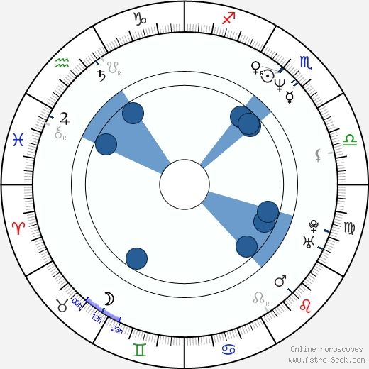 Václav Vostárek wikipedia, horoscope, astrology, instagram