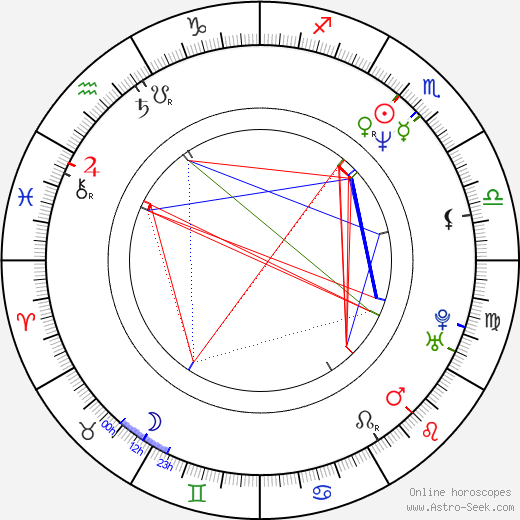 Václav Vostárek birth chart, Václav Vostárek astro natal horoscope, astrology