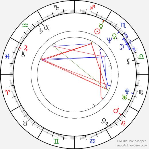 Vratislav Šrámek tema natale, oroscopo, Vratislav Šrámek oroscopi gratuiti, astrologia
