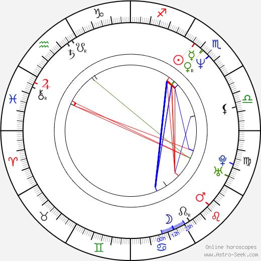 Yuanzheng Feng birth chart, Yuanzheng Feng astro natal horoscope, astrology
