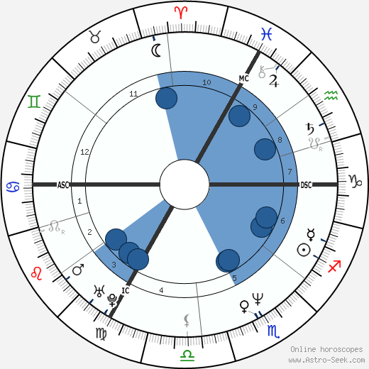 Alain Blondel wikipedia, horoscope, astrology, instagram