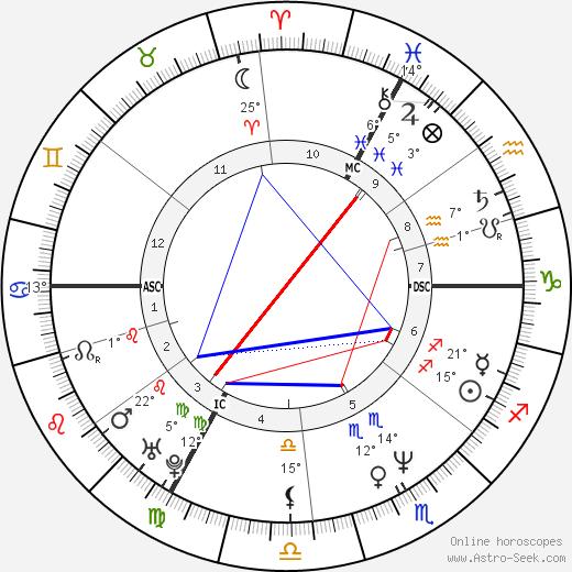 Alain Blondel birth chart, biography, wikipedia 2019, 2020