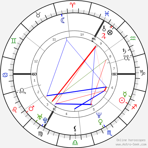 Alain Blondel astro natal birth chart, Alain Blondel horoscope, astrology
