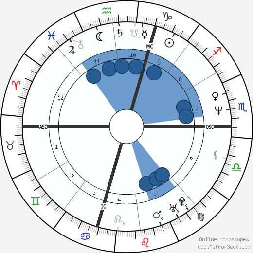 Alessandra Mussolini wikipedia, horoscope, astrology, instagram