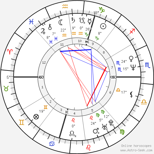 Alessandra Mussolini birth chart, biography, wikipedia 2019, 2020
