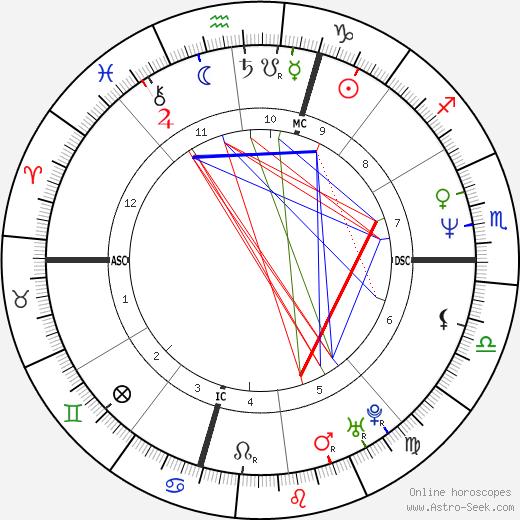 Alessandra Mussolini tema natale, oroscopo, Alessandra Mussolini oroscopi gratuiti, astrologia