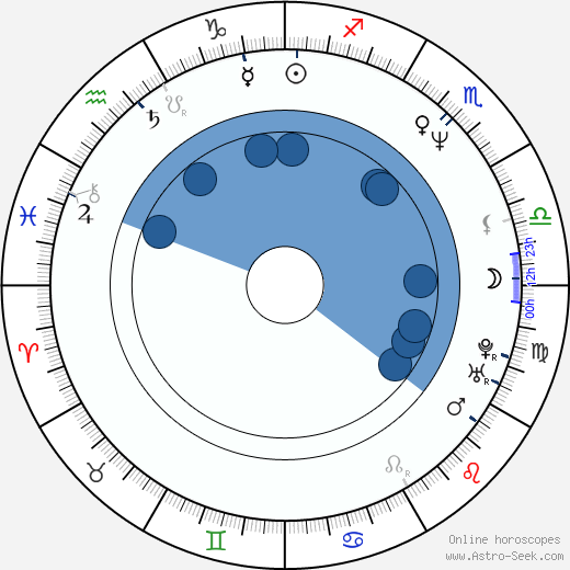 Alexander Nesis wikipedia, horoscope, astrology, instagram