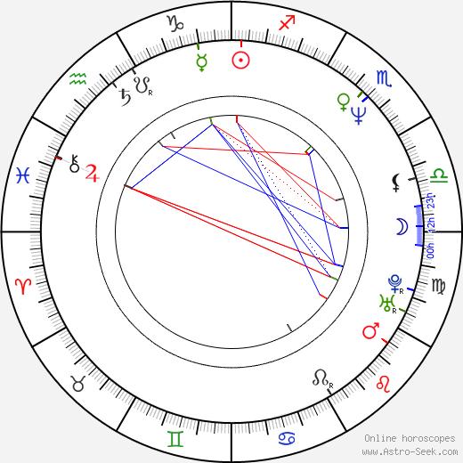 Alexander Nesis birth chart, Alexander Nesis astro natal horoscope, astrology