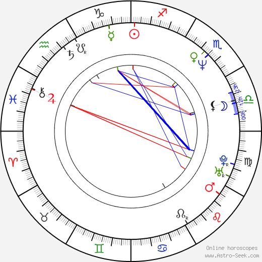 Amotz Plessner birth chart, Amotz Plessner astro natal horoscope, astrology