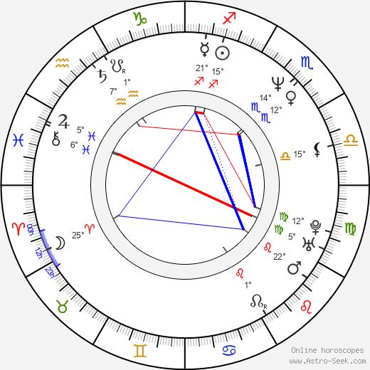 Angel Kelly birth chart, biography, wikipedia 2020, 2021