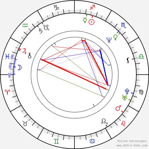 Antonín Kasper astro natal birth chart, Antonín Kasper horoscope, astrology