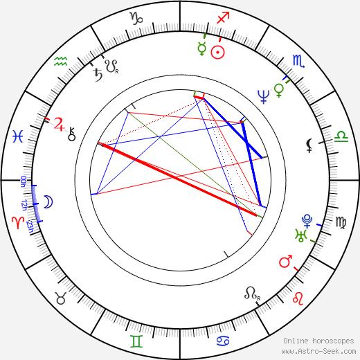 Antonio Calloni birth chart, Antonio Calloni astro natal horoscope, astrology