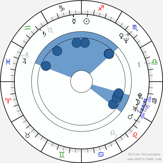 Ari Folman wikipedia, horoscope, astrology, instagram