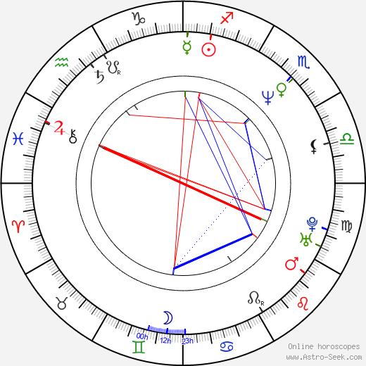 Ben Browder astro natal birth chart, Ben Browder horoscope, astrology