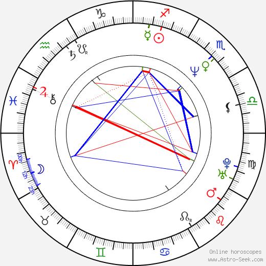 Carolin Otto birth chart, Carolin Otto astro natal horoscope, astrology