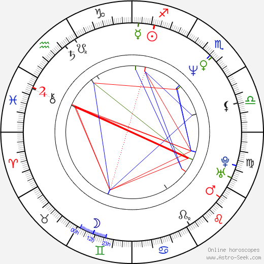 Charles Matthau astro natal birth chart, Charles Matthau horoscope, astrology