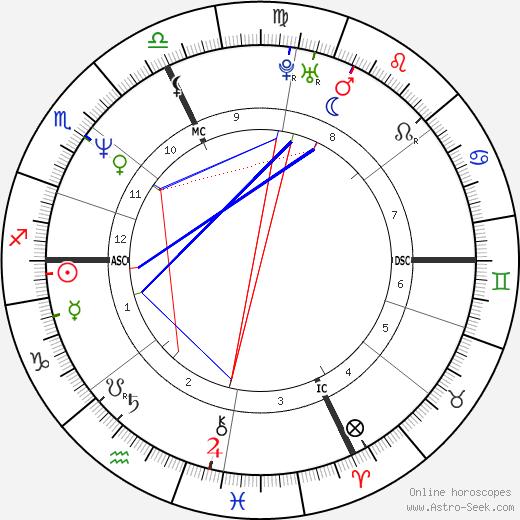 Charly Mottet birth chart, Charly Mottet astro natal horoscope, astrology