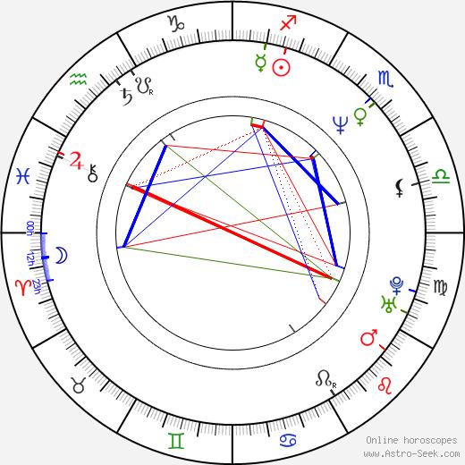 Colin Salmon birth chart, Colin Salmon astro natal horoscope, astrology