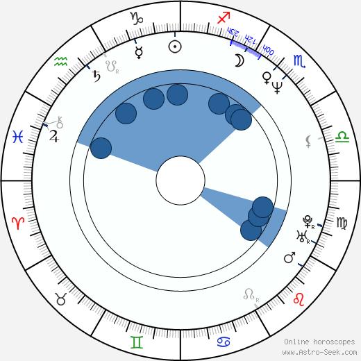 Darren Wharton wikipedia, horoscope, astrology, instagram