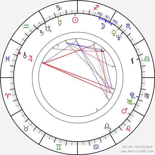Darren Wharton birth chart, Darren Wharton astro natal horoscope, astrology