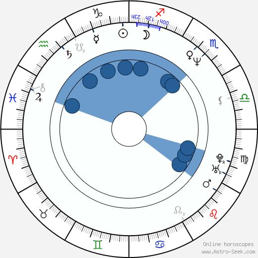 Dean Howell wikipedia, horoscope, astrology, instagram