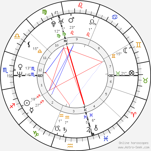 Denise Biellmann birth chart, biography, wikipedia 2018, 2019