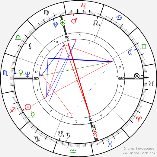 Denise Biellmann astro natal birth chart, Denise Biellmann horoscope, astrology