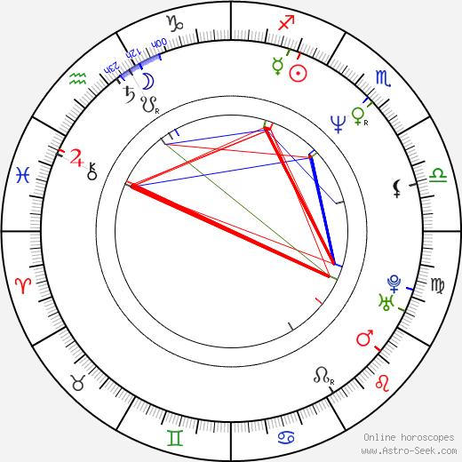 Детлев Бук Detlev Buck день рождения гороскоп, Detlev Buck Натальная карта онлайн