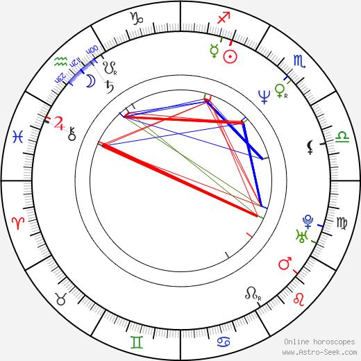 Filip Peeters astro natal birth chart, Filip Peeters horoscope, astrology