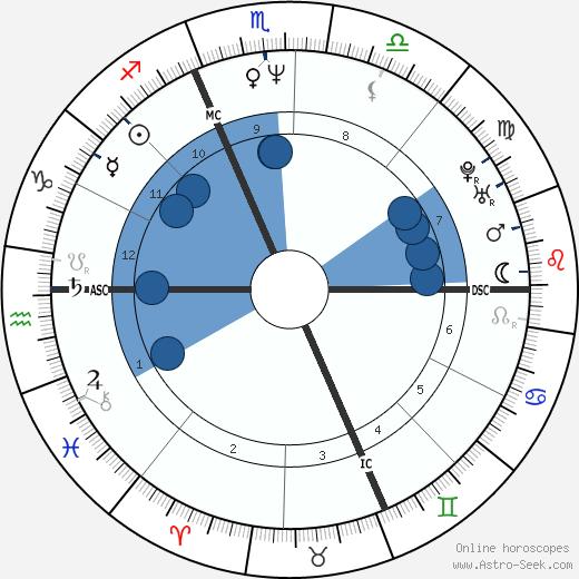 Gianluca Farina wikipedia, horoscope, astrology, instagram